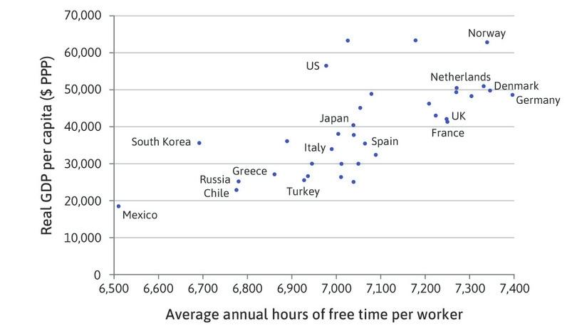Average annual hours of free time per worker and real income (2013–2017).