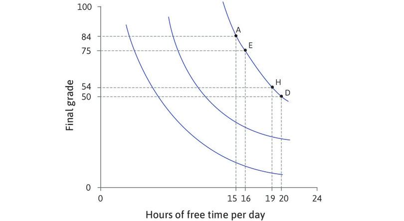 Alexei is indifferent between H and D : At H he is only willing to give up 4 points for an extra hour of free time. His MRS is 4. As we move down the indifference curve, the MRS diminishes, because points become scarce relative to free time. The indifference curve becomes flatter.