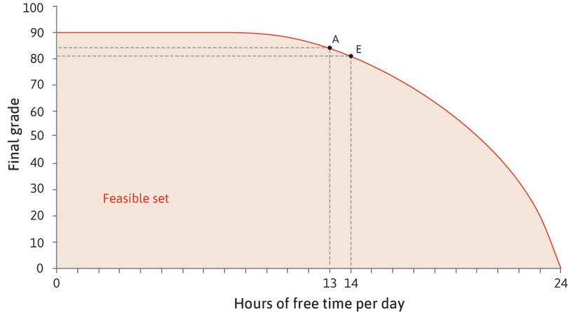 The opportunity cost of free time : At combination A, Alexei could get an extra hour of free time by giving up 3 points in the exam. The opportunity cost of an hour of free time at A is 3 points.