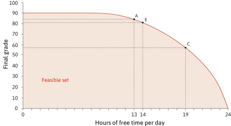 The opportunity cost varies : The more free time he takes, the higher the marginal product of studying, so the opportunity cost of free time increases. At C, the opportunity cost of an hour of free time is higher than at A—Alexei would have to give up 7 points instead of 3.