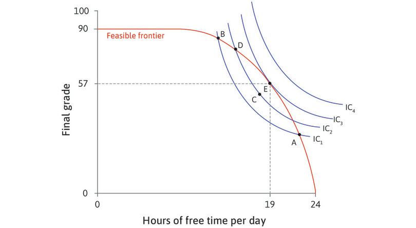 The best feasible trade-off : At E, he has 19 hours of free time per day and a grade of 57. Alexei maximizes his utility—he is on the highest indifference curve obtainable, given the feasible frontier.