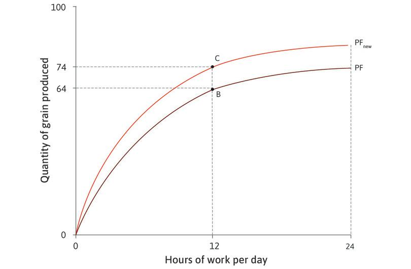 More grain for the same amount of work : If Angela works for 12 hours per day, she can produce 74 units of grain (point C).
