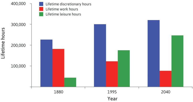 Estimated lifetime hours of work and leisure (1880, 1995, 2040).
