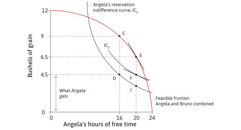 Scenario D: The effect of an increase in Angela's bargaining power through legislation.