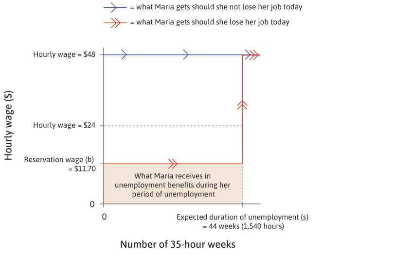 Maria's wage doubles : Maria's hourly wage, after taxes and other deductions, increases to $48. Looking ahead from now (week 0), she will continue to receive this wage for the foreseeable future if she keeps her job, indicated by the horizontal blue line with arrows.