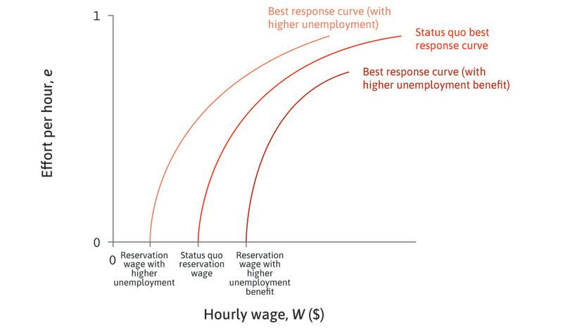 An increase in unemployment : If unemployment rises, the expected duration of unemployment increases. Therefore, the worker's reservation wage falls, and the best response curve shifts to the left.