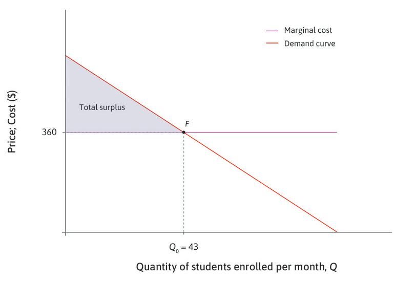 Producing at F would be Pareto efficient : If fewer than 43 courses were produced, there would be unexploited gains—some consumers would be willing to pay more for another course than it would cost to make. If more than 43 courses were produced, they could only be sold at a loss. Producing and selling 43 courses would be Pareto efficient.