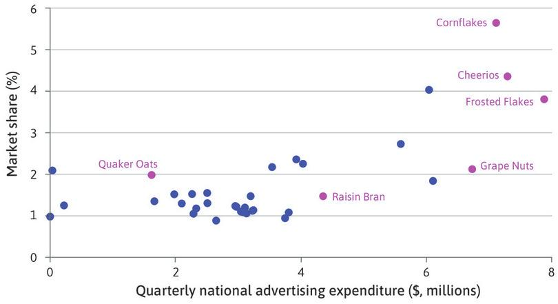 Advertising expenditure and market share of breakfast cereals in Chicago (1991–1992).