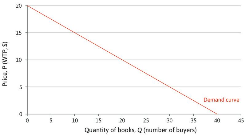 The market demand curve for books.
