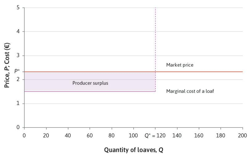 The profit-maximizing price and quantity.