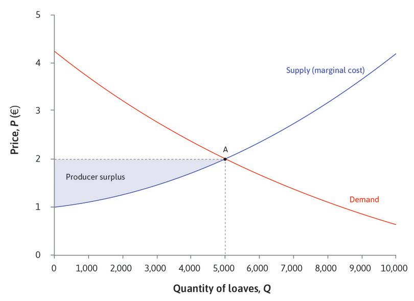 The producer surplus : Remember that the producer's surplus on a unit of output is the difference between the price at which it is sold and the marginal cost of producing it. The marginal cost of the 2,000th loaf is €1.25; since it is sold for €2, the producer obtains a surplus of €0.75.