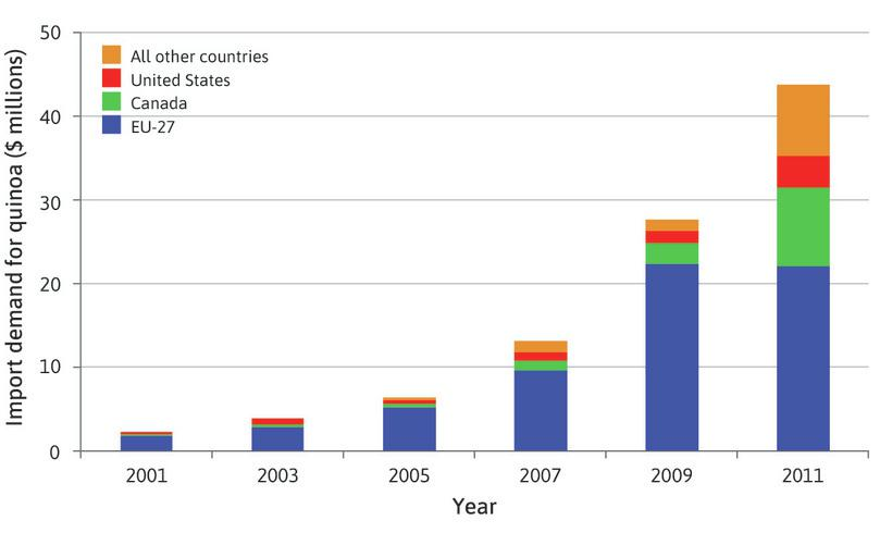 Global import demand for quinoa.