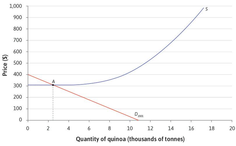 The initial equilibrium point : At the original levels of demand and supply, the equilibrium is at point A. The price is $340, and $2.4 million tonnes of quinoa are sold.