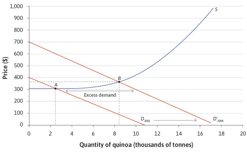A new equilibrium point : The excess demand encourages more farmers to grow quinoa. The expansion of production eliminates the excess demand. There is a new equilibrium at point B with the price at $380 and a big increase in the quantity of quinoa sold.