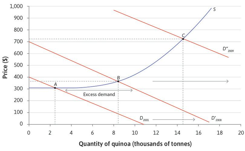 An increase in the demand for quinoa.