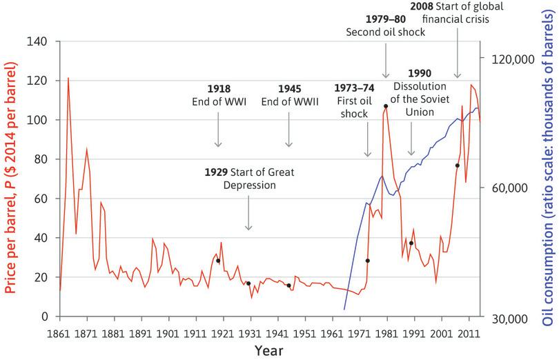 World oil prices in constant prices (1865–2014) and global oil consumption (1965–2014).