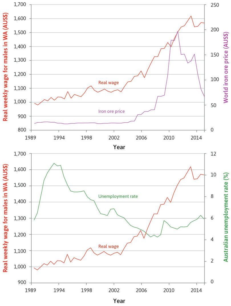 Weekly earnings: The chart shows real weekly earnings for males in Western Australia, together with the world price of iron ore in the top panel and the unemployment rate in Australia in the bottom panel. As the unemployment rate dropped from 1994, real wages began to grow rapidly.