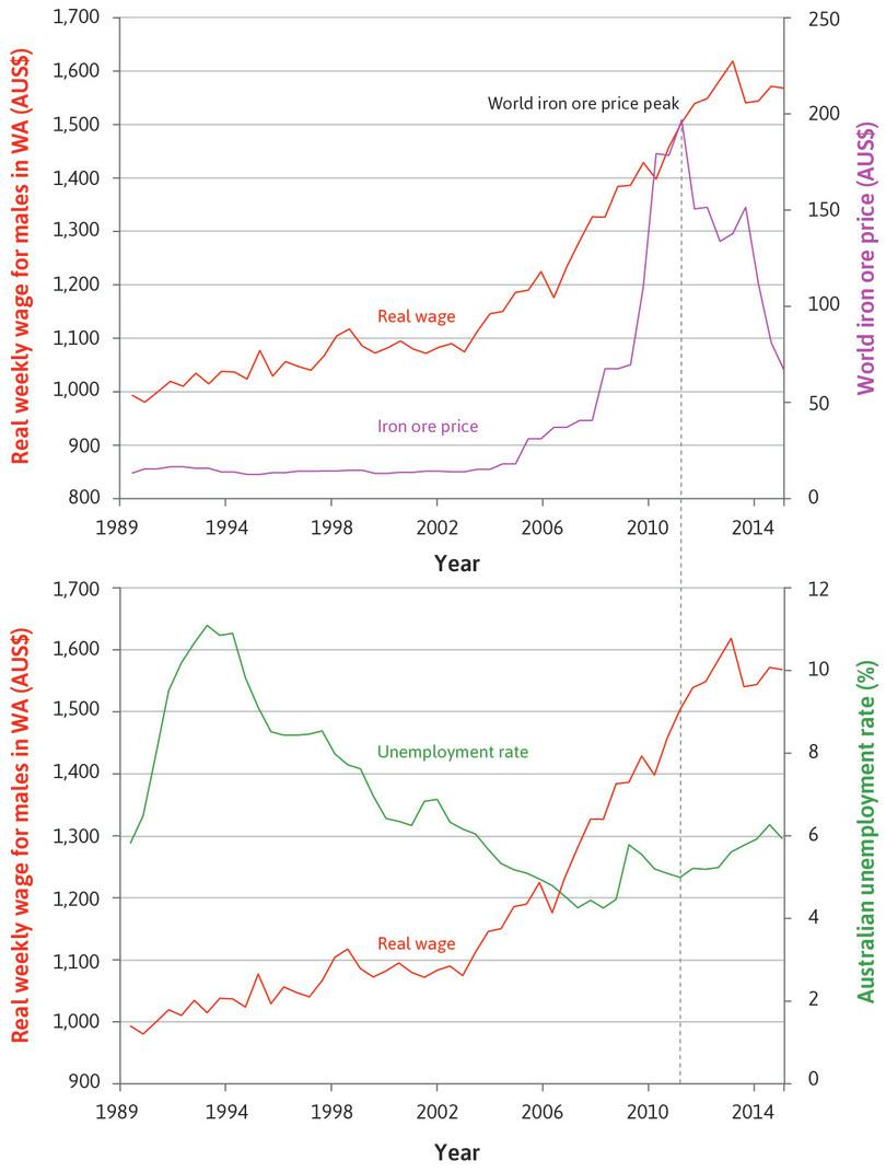 Real weekly earnings for males in Western Australia (left-hand axis), world price of iron ore and unemployment rate in Australia (right-hand axis), (1989–2015).