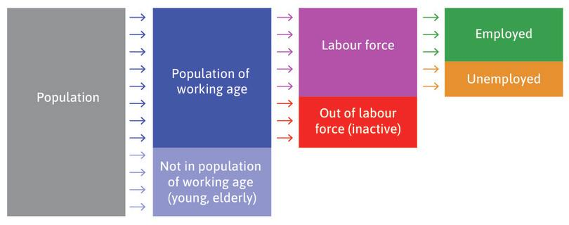 The labour market.