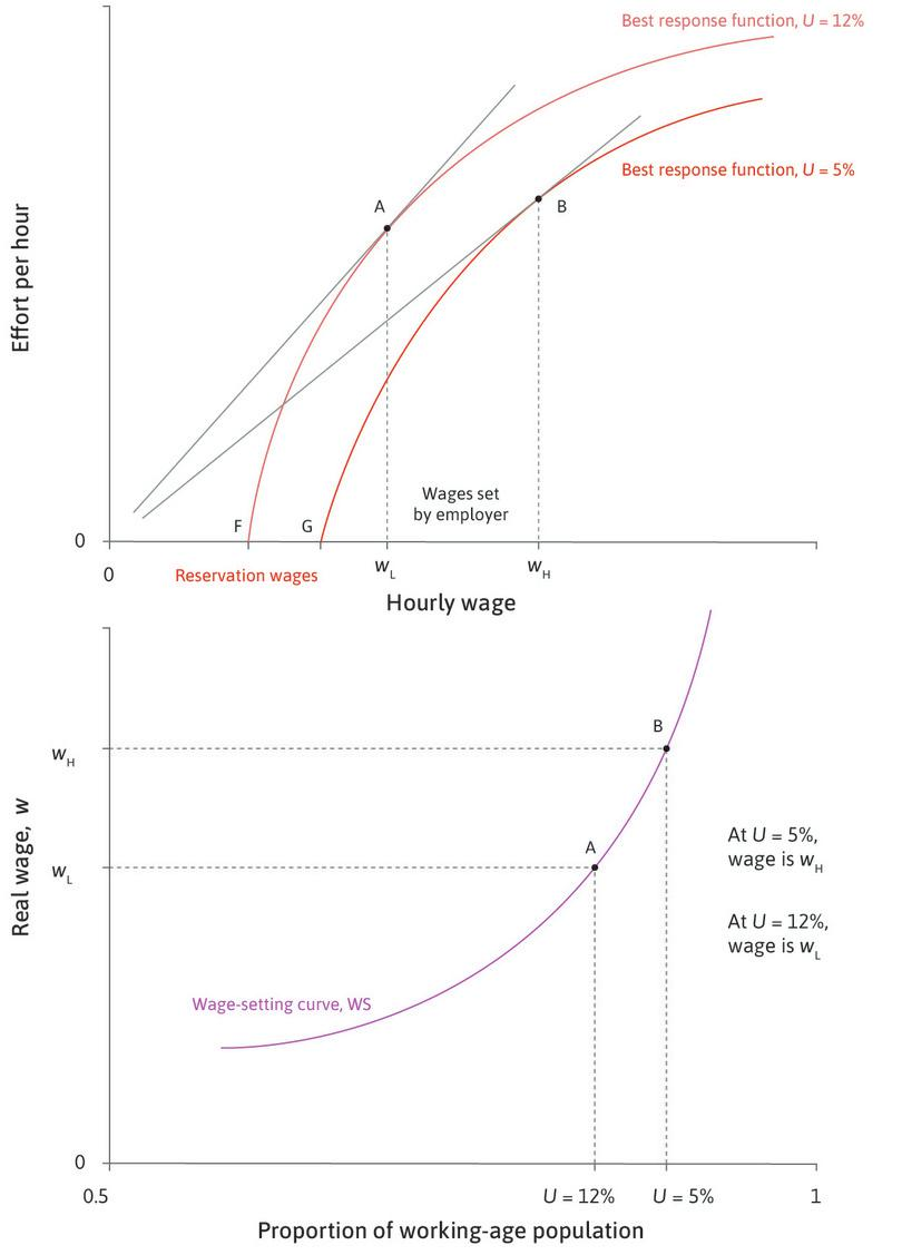 Deriving the wage-setting curve: Varying the unemployment rate in the economy.