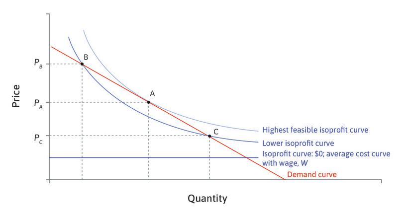 The price-setting curve.