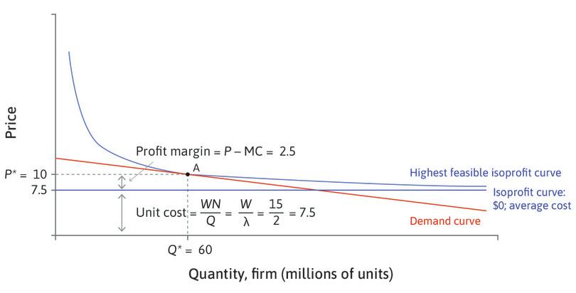 Determinants of the price-setting curve.