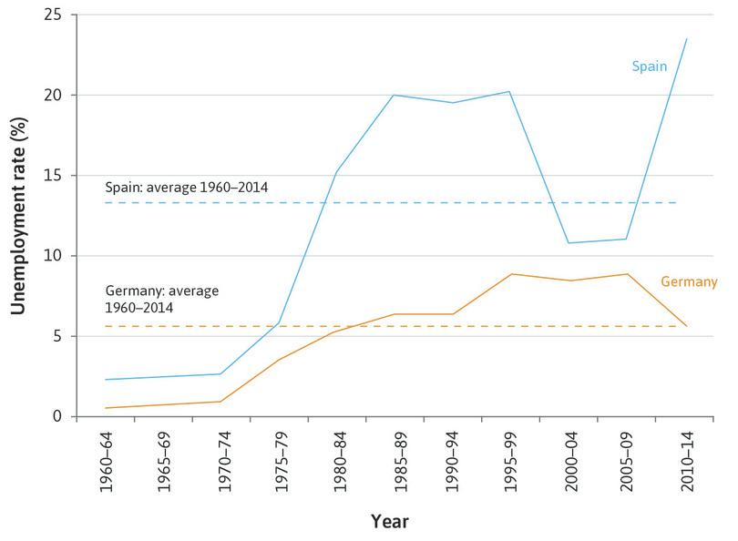 Unemployment in Spain and Germany (1960–2014).