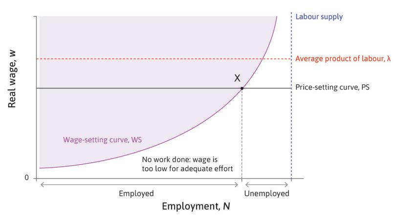 Using the model to compare structural unemployment in Spain and Germany.