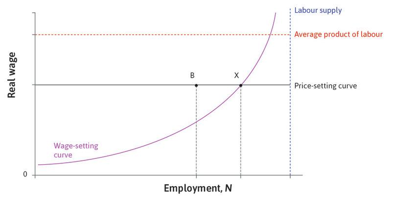 Point B: At B, there are additional people looking for work who are also involuntarily unemployed. The additional unemployment at B is due to low aggregate demand and is called demand-deficient, or cyclical, unemployment.