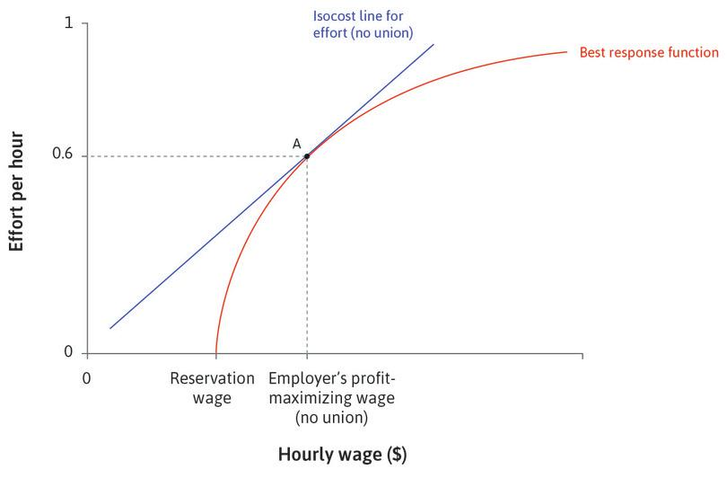 The employer sets the wage: At point A, the employer sets the wage that maximizes profits at the point of tangency of the isocost line and the best response function.