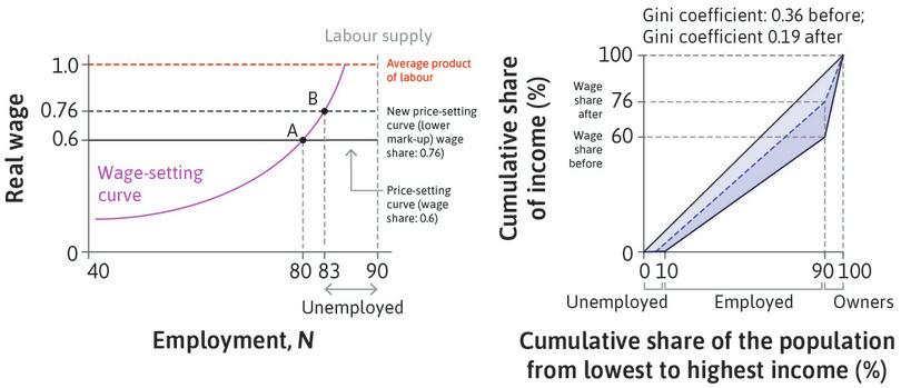 The effect of an increase in the extent of competition faced by firms: The price-setting curve shifts upwards and inequality falls.