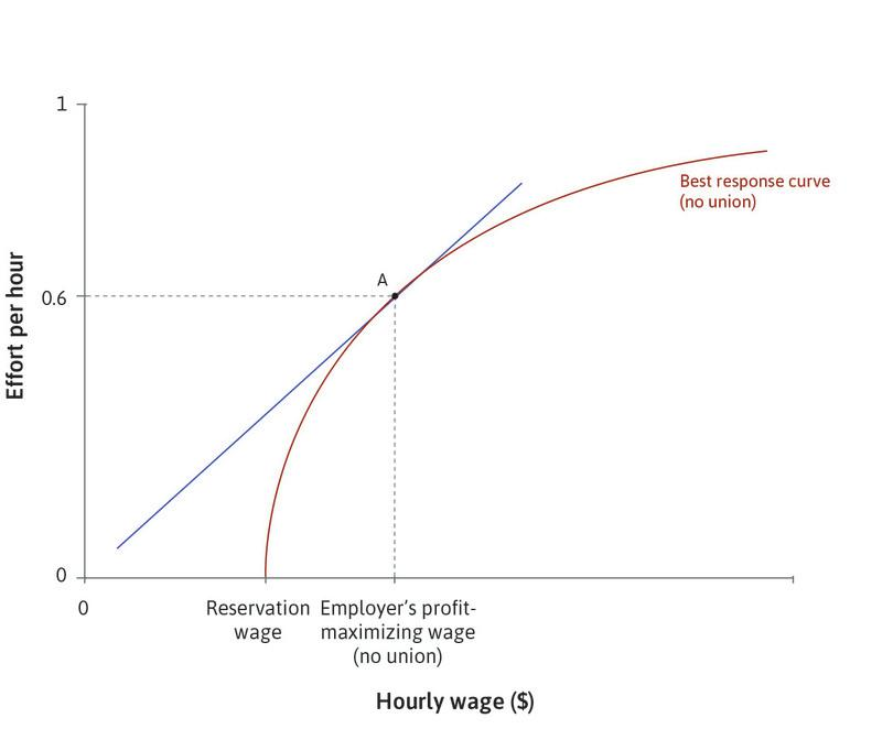 The employer sets the wage: At point A, the employer sets the wage that maximizes profits at the point of tangency of the isocost line and the best response curve.