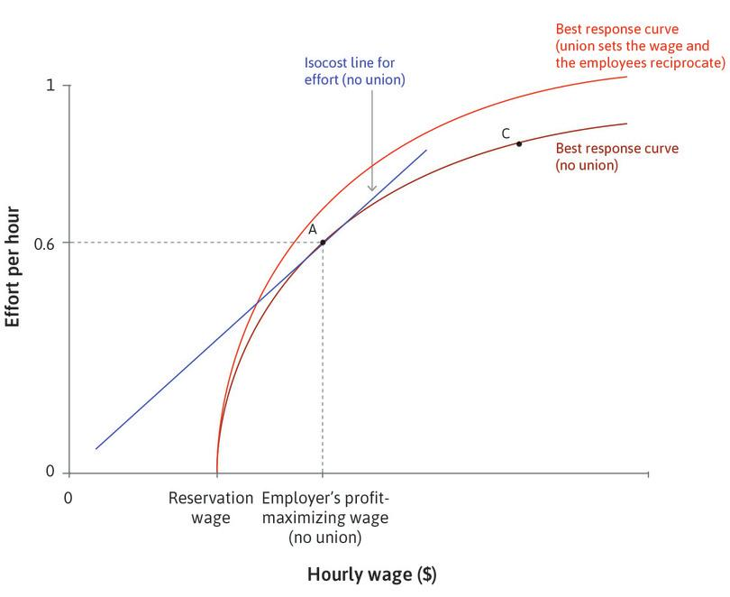 The employer recognizes a trade union: If the employees interpret the employer's recognition of the trade union, and its willingness to compromise over a higher wage, as a sign of goodwill, the best response curve shifts upwards.