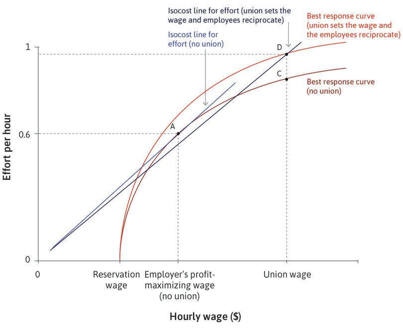 The union sets the firm's wage, and employees reciprocate.