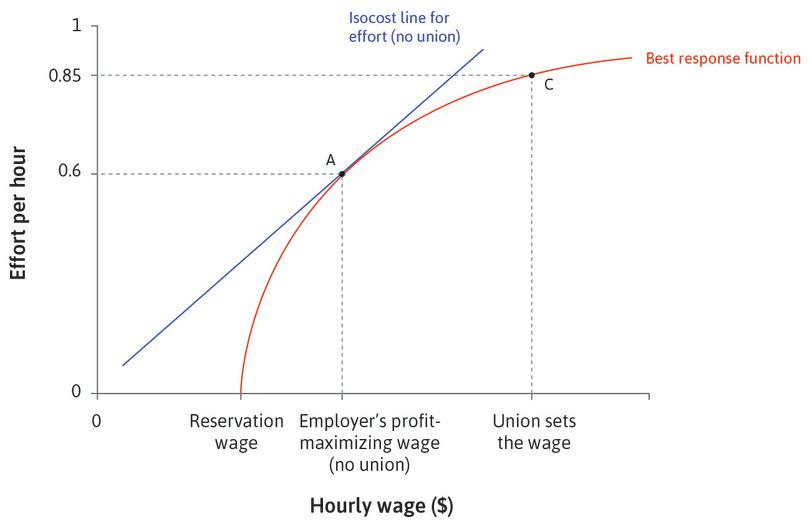 The unintended consequence: This raises the reservation option of employed workers, so that employers now have to pay more to induce workers to work hard and well. This is shown by point C.