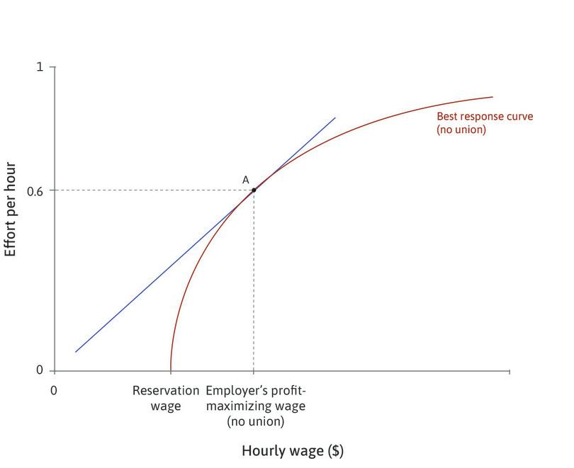 The employer sets the wage : At point A, the employer sets the wage that maximizes profits at the point of tangency of the isocost line and the best response curve.
