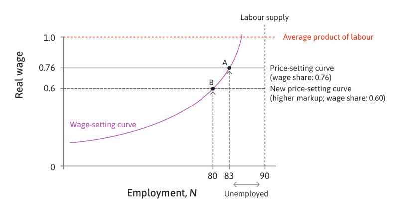 The new price-setting curve : Due to the decrease in the level of competition, the price-setting curve shifts down. The wage share falls to 0.6 and the unemployment rate increases to 10% (point B).