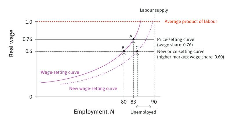 Rising monopoly power (the product market) and declining worker power (the labour market)—a new equilibrium.