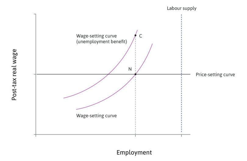 The unintended consequence : This raises the reservation option of employed workers, so that employers now have to pay more to induce workers to work hard and well. This is shown by point C.