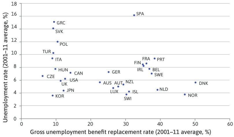 Unemployment benefit generosity and unemployment rates across the OECD (2001–2017).