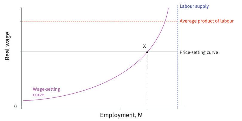 Point X : At X, unemployment is at its labour market equilibrium level. Someone losing a job at X is not indifferent between being employed and unemployed because that person experiences a cost of losing the job.