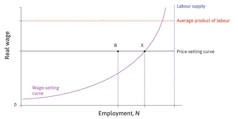 Point B : At B, there are additional people looking for work who are also involuntarily unemployed. The additional unemployment at B is due to low aggregate demand and is called demand-deficient, or cyclical, unemployment. They would be prepared to accept a lower wage, as long as it is not lower than the wage shown by the wage-setting curve. But without higher demand for their output, firms will not offer such jobs.