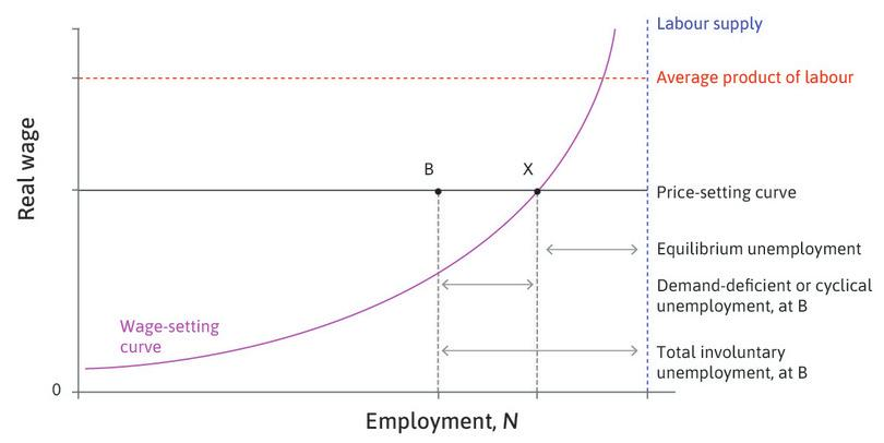 Equilibrium (structural) and demand-deficient (cyclical) unemployment.