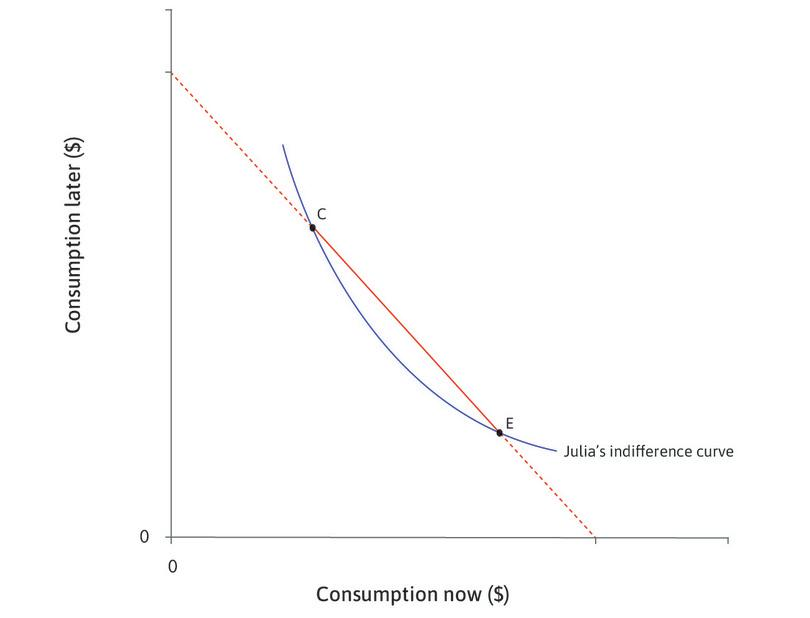 What choices would Julia make? : The MRS at C is high (the slope of her indifference curve is steep)—Julia has little consumption now and a lot later, so diminishing marginal returns mean that she would like to move some consumption to the present. The MRS at E is low. She has a lot of consumption now and less later, so diminishing marginal returns mean that she would like to move some consumption to the future. So she will choose a point between C and E.