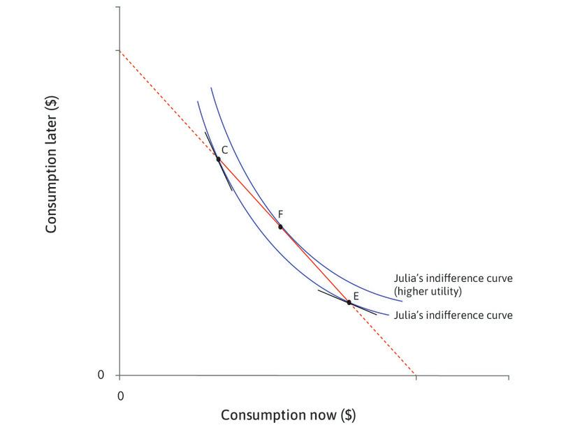 Julia's optimal choice : Given the choice shown by the line CE, Julia will choose point F. It is on the highest attainable indifference curve. She prefers to smooth consumption between now and later.