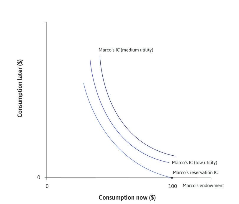 Marco's preferences : Indifference curves to the right of Marco's reservation curve indicate higher levels of utility.