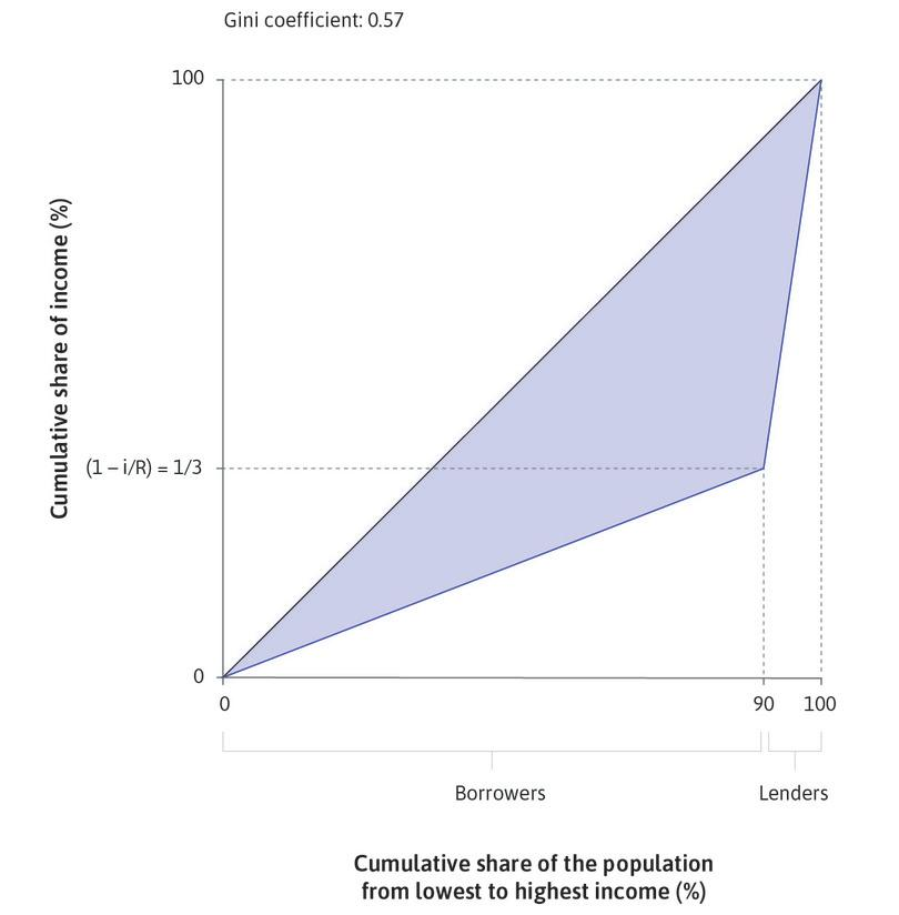 A model economy of lenders and borrowers : An economy is composed of 90 farmers who borrow from 10 lenders. Since i = 0.10 and R = 0.15, the lenders' share of total income is two-thirds and the borrowers' is one-third. The Gini coefficient is 0.57.