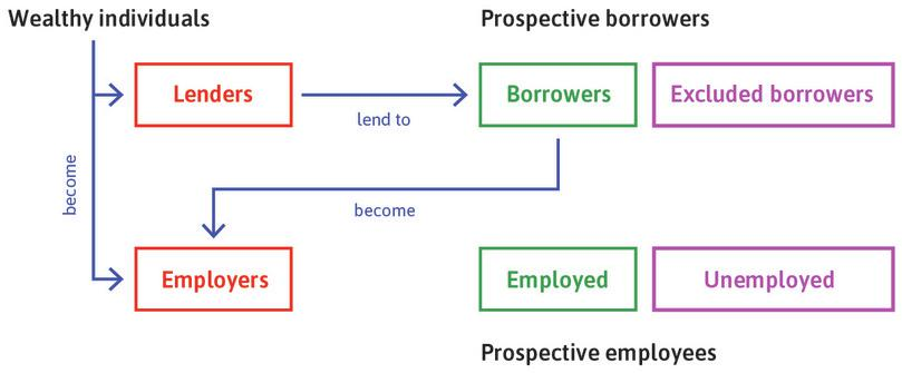 The credit and labour markets shape the relationships between groups with different endowments.