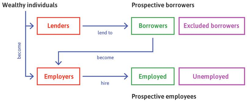 Employers hire employees on the labour market : This excludes the unemployed.