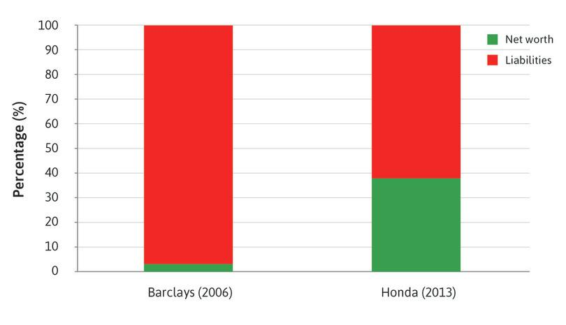 Liabilities and net worth (Barclays and Honda).